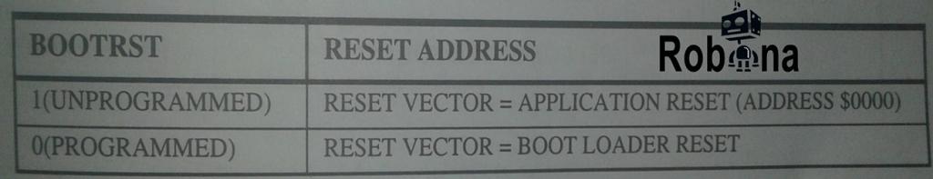 ویژگی میکرو کنترلرهای ATMEGA AVR