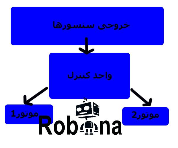 بخش کنترل ربات مسیریاب