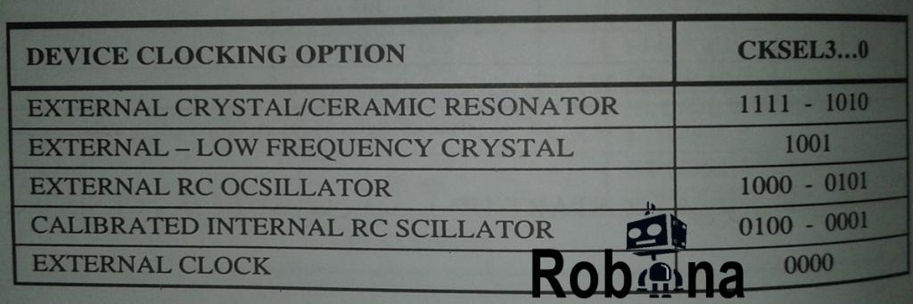 انواع کلاک سیستم در میکروATMEGA AVR
